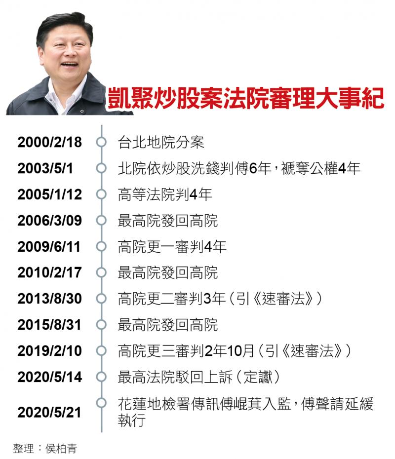 凱聚炒股案法院審理大事紀(新新聞)