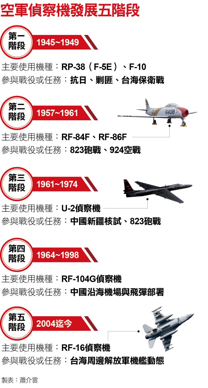 空軍偵察機發展五階段
