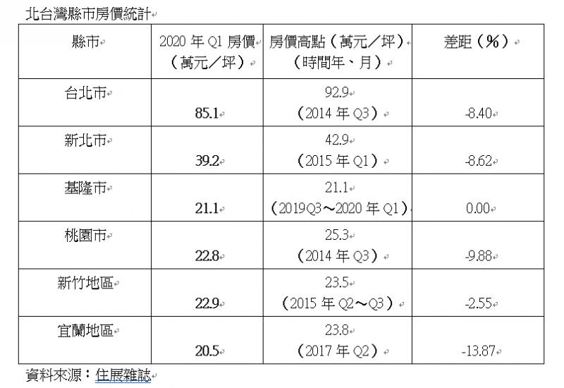 北台灣縣市房價統計。(資料來源:住展雜誌)