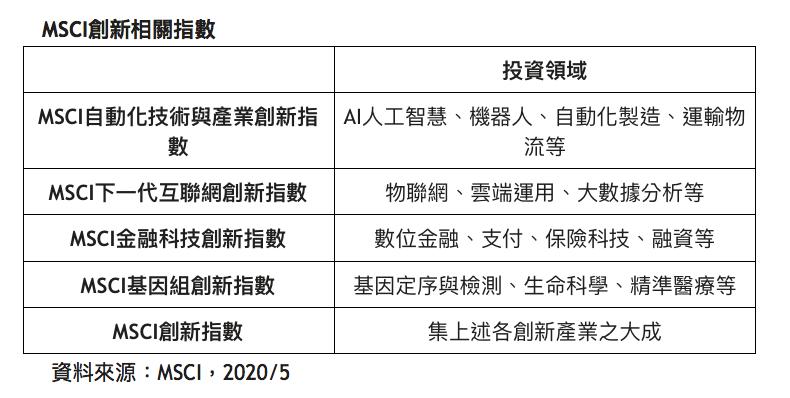 20200522-國際股價指數編撰公司MSCI推出5支創新相關指數。