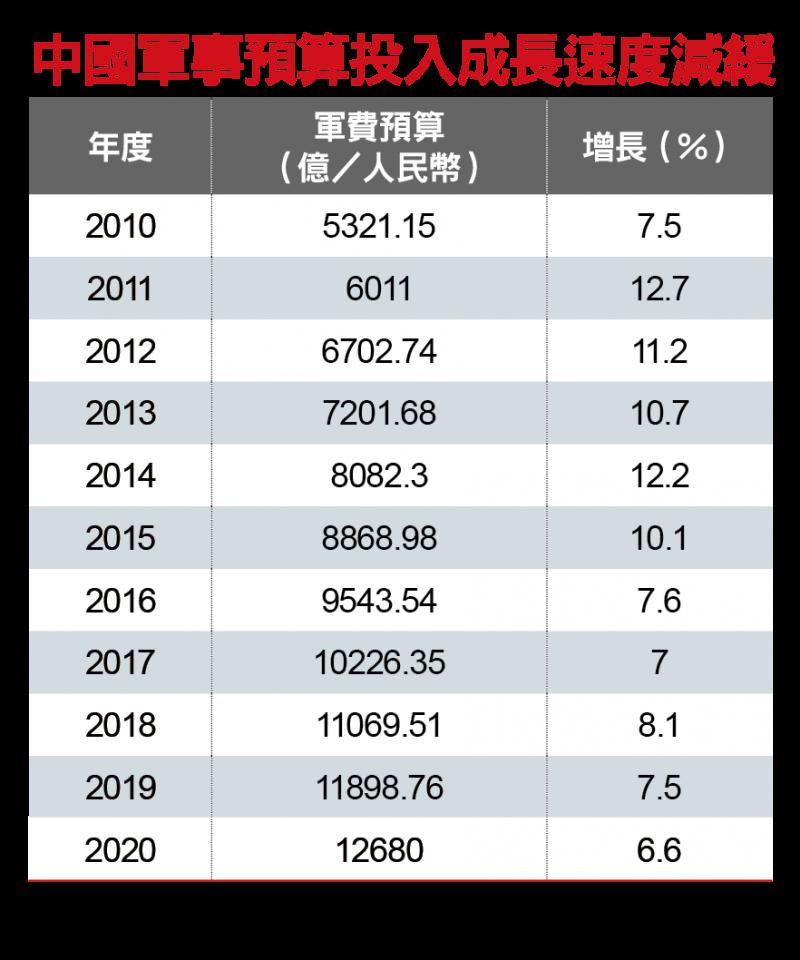 中國軍事預算投入成長速度減緩(新新聞編輯部)