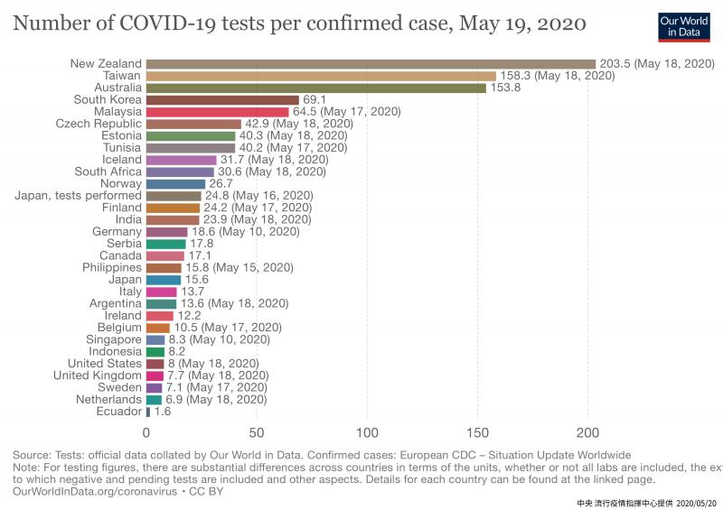 20200523-牛津大學最新公布各國新冠肺炎檢驗陽性率比較。(中央流行疫情指揮中心提供)