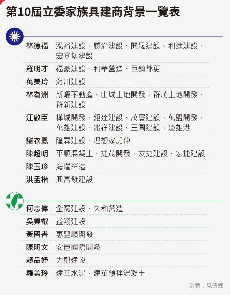 20200513-SMG0035-立委政商關係專題_A第10屆立委家族具建商背景一覽表