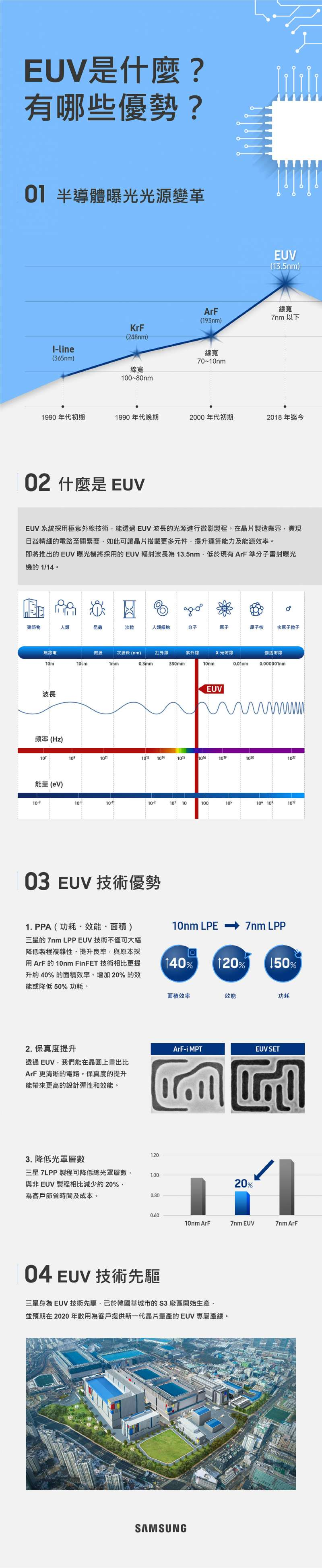 EUV製程開發、量產成本極高,放眼世界,只剩下英特爾、三星與台積電有資格參與競爭(圖片來源:台灣三星官網)