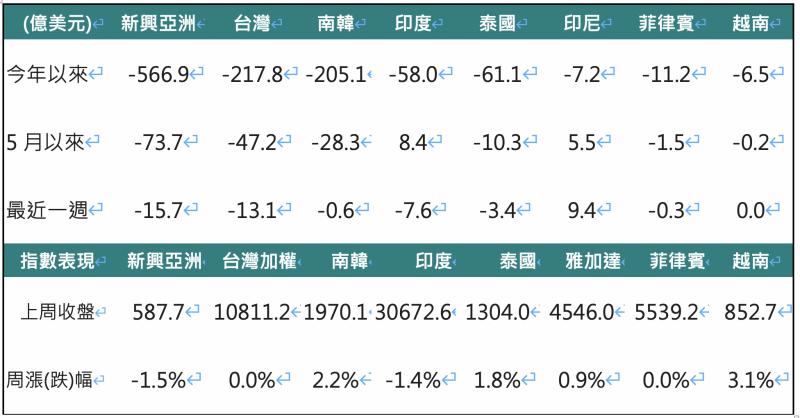 外資對亞洲股市買賣超金額(單位:億美元)。(Bloomberg,2020/05/25,中國信託投信整理)