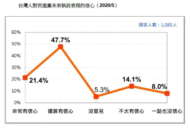 台灣人對民進黨未來執政表現的信心。(台灣民意基金會提供)