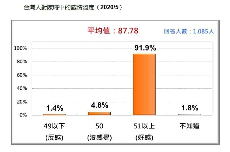 台灣人對陳時中的感情溫度。(台灣民意基金會提供)