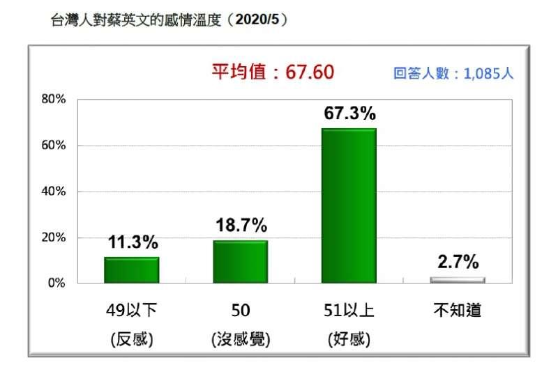 台灣人對蔡英文的感情溫度。(台灣民意基金會提供)