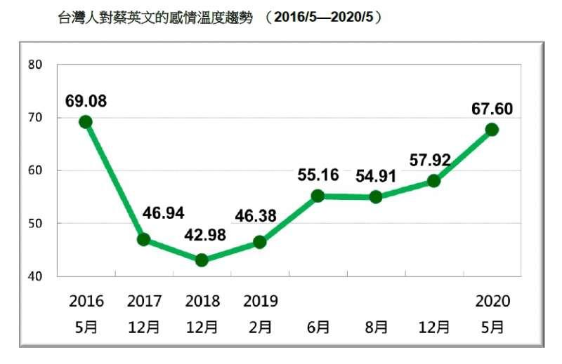 台灣人對蔡英文的感情溫度趨勢。(台灣民意基金會提供)