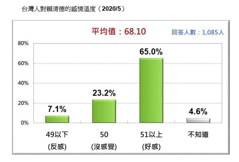 台灣人對賴清德的感情溫度。(台灣民意基金會提供)