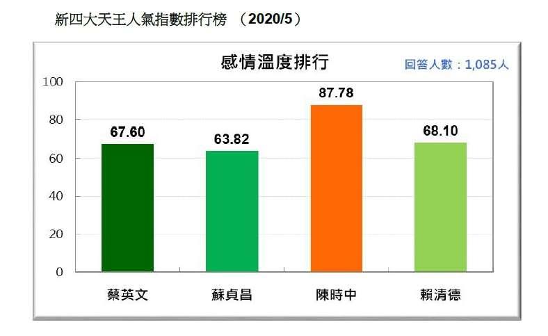 新四大天王人氣指數排行榜。(台灣民意基金會提供)