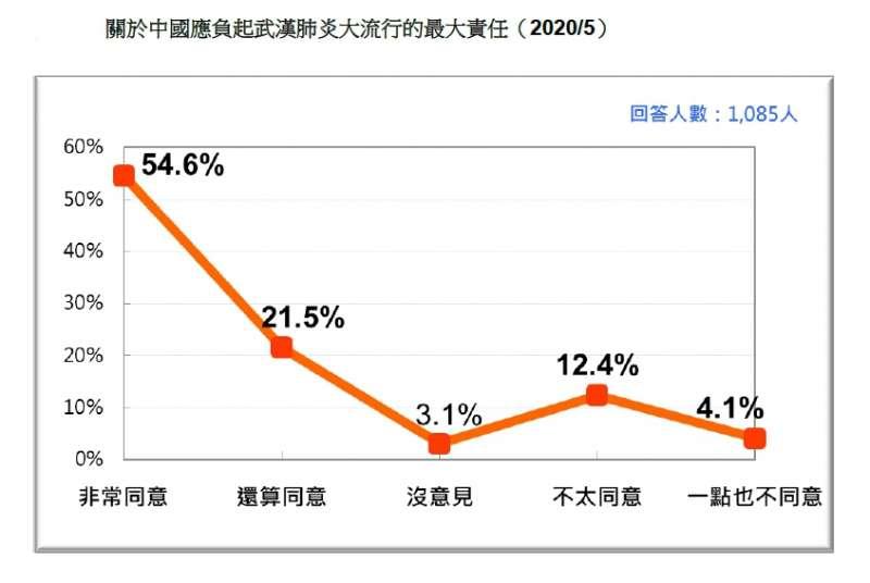 關於中國應負起武漢肺炎大流行的最大責任。(台灣民意基金會提供)