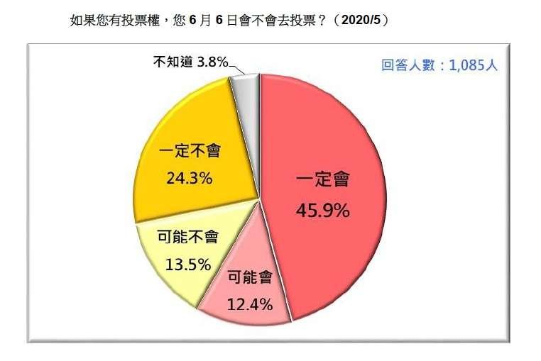 如果您有投票權,您6月6日會不會去投票?(台灣民意基金會提供)