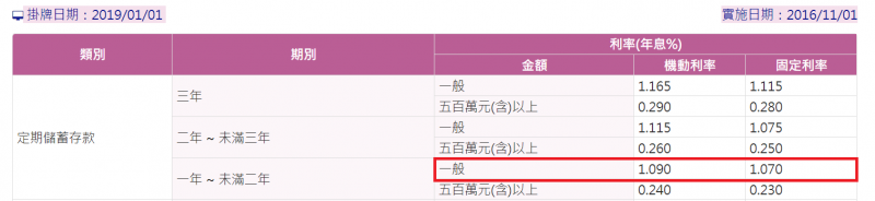 若依照KD指標買賣,報酬率恐怕還不如放在定存一年(圖表來源:台灣銀行官方網站)