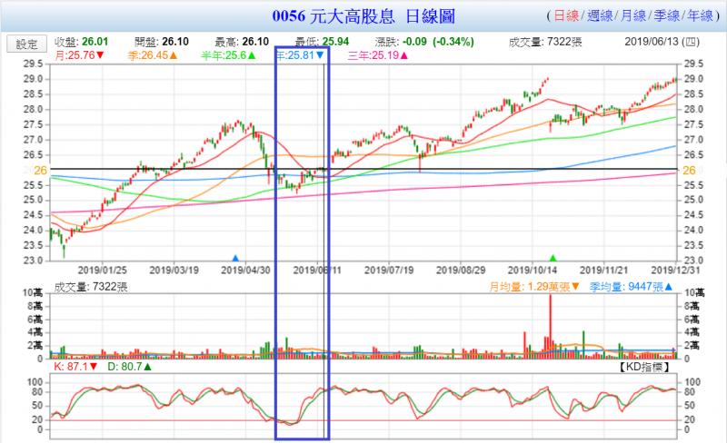 以0056為例,符合買進賣出KD指標的機會並不多見(圖表來源:Goodinfo!台灣股市資訊網)