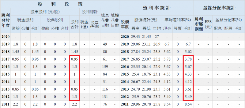 0056配息不算穩定,拿來當唯一收入來源,可能生活品質上下波動(圖表來源:Goodinfo!台灣股市資訊網)