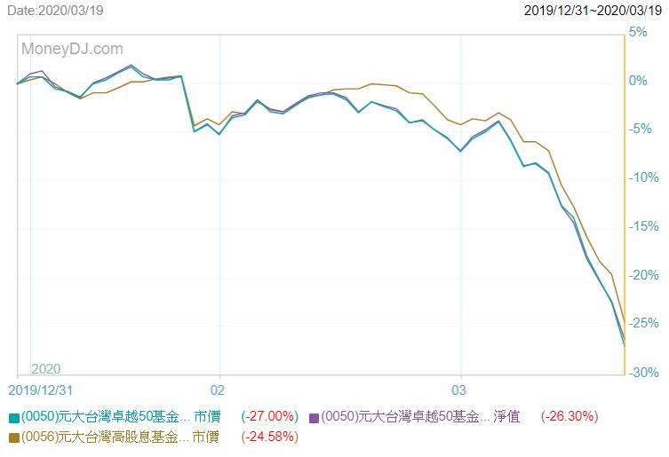 高股息標的未必抗跌(圖表來源:MoneyDJ.com)