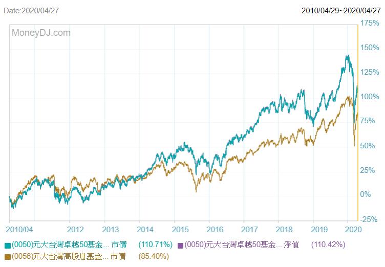 較少買賣進出的0050,累積報酬比0056來得理想(圖表來源:MoneyDJ.com)