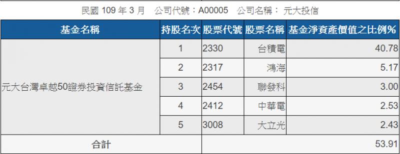 0050標的變化較少,符合投資人最大利益(圖表來源:公開資訊觀測站)