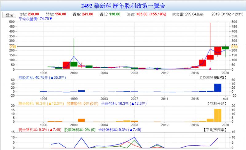 華新科現金股利殖利率逾9%(圖表來源:Goodinfo!台灣股市資訊網)