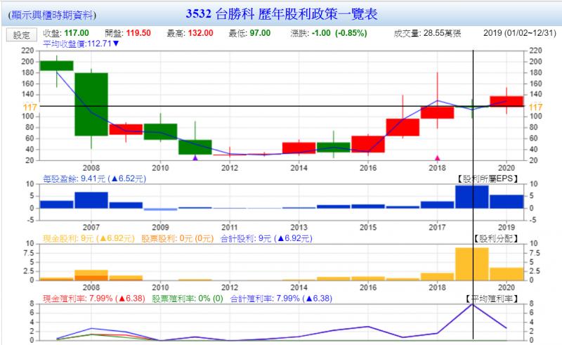台勝科現金股利殖利率逾7%(圖表來源:Goodinfo!台灣股市資訊網)