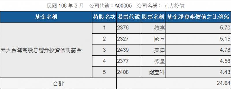 0056標的變化較大,一年間有9檔主要持股發生變動(圖表來源:公開資訊觀測站)