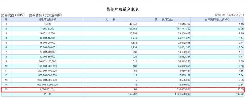 0050法人大額持有比重明顯較高(圖表來源:股務部資訊平台)