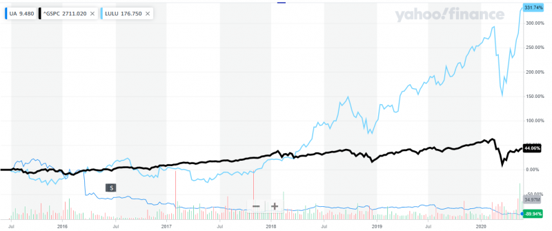 過去5年UA股價慘跌90%,遠遠落後大漲3倍的LULULEMON,也較上漲4444%的標普500指數遜色許多(圖片來源:YAHOO FINANCE)