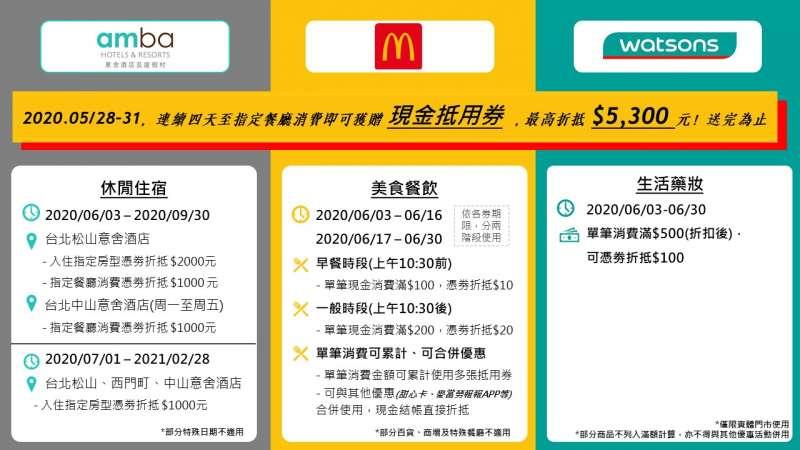 麥當勞與屈臣氏、amba意舍酒店攜手推出「現金抵用券」,全台預計發放250萬份,祭出「超有感」消費現金回饋,每份總價值高達$5,300元。(圖/台灣麥當勞提供)