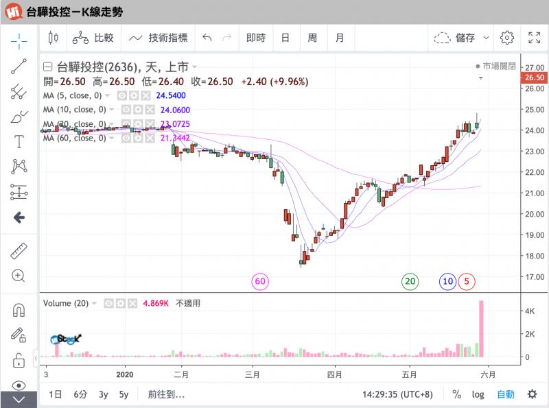 圖為台驊投控日K線走勢,在宣布遭收購兩成股權後,股價上漲。(圖:嗨投資)
