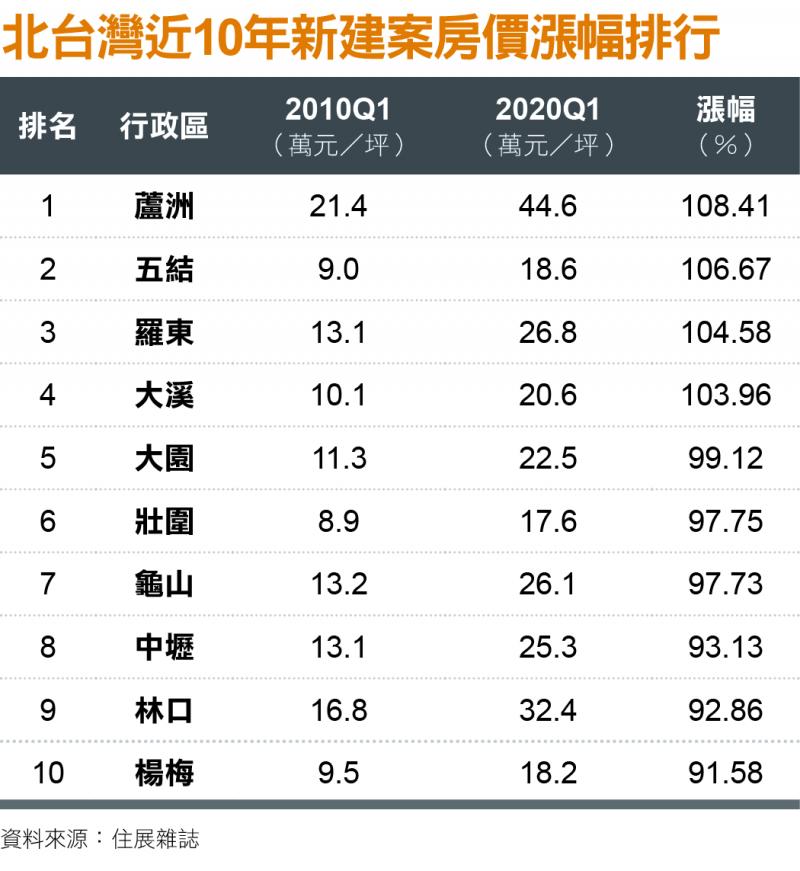 北台灣近10年新建案房價漲幅排行