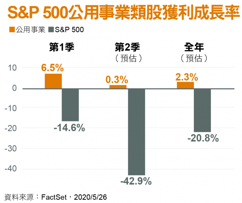 S&P 500公用事業類股獲利成長率