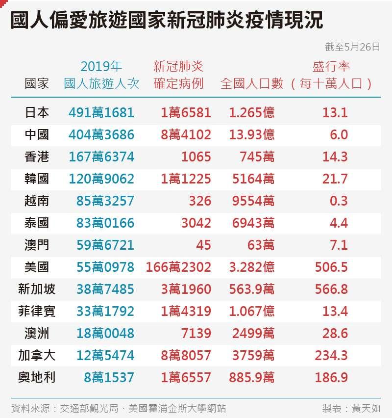 20200529-SMG0035-黃天如_B國人偏愛旅遊國家新冠肺炎疫情現況