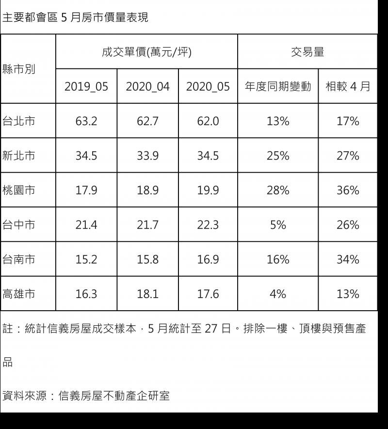 主要都會區5月房市量價表現。(財經中心)