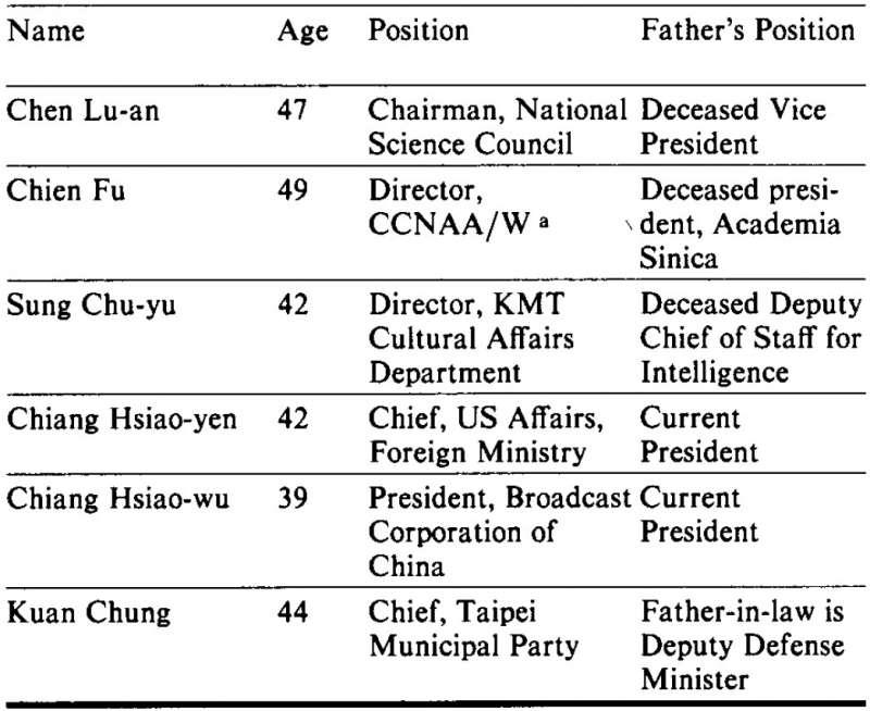 1984年美國CIA情報評估,時任外交部北美司司長章孝嚴(蔣孝嚴,Chiang Hsiao-yen)父親職位欄註記「現任總統」(Current President)(網路截圖)