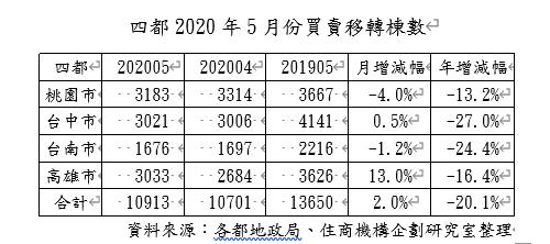 20200601-四都2020年5月份買賣移轉棟數。(大家房屋提供)