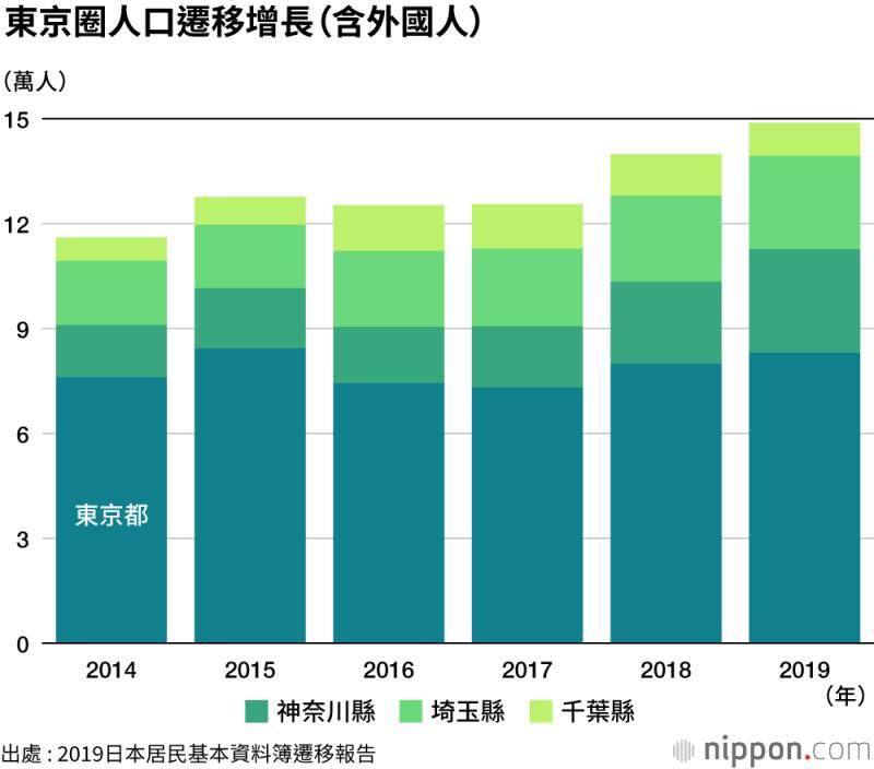 自2014年開始統計迄今,東京圈的人口遷移數(包含外國人),已連續6年遷入大於遷出。(圖片取自nippon.com)