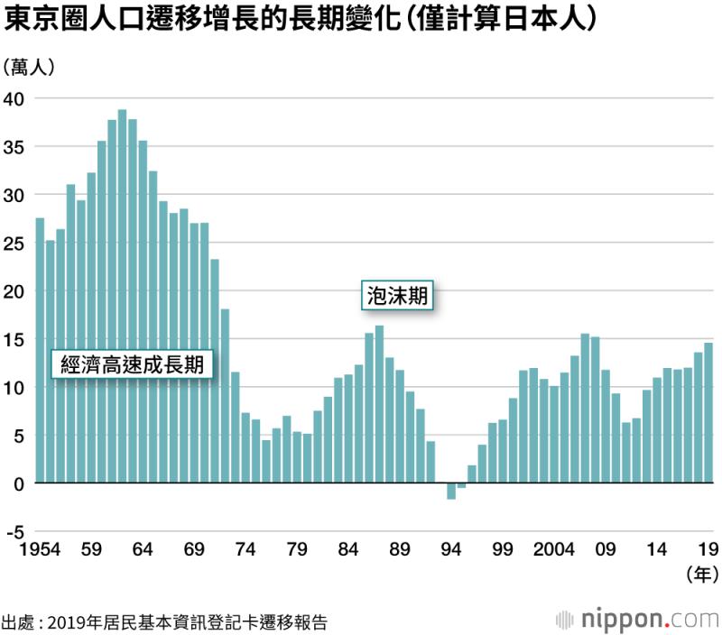 除了在1996年,因泡沫經濟破裂而出現短暫性的遷移負增長外,東京圈的人口遷移數自1996年起,已連續24年呈現淨增長。(圖片取自nippon.com)