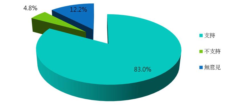 支持陪審制的民眾達83.0%。(台灣陪審團協會)