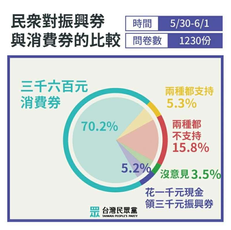 20200602-民眾黨進行網路問卷調查,了解民眾對振興券方案態度。圖為民眾對領取振興券與消費券的比較。3(民眾黨團提供)