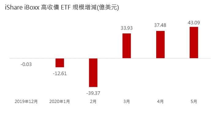 iShare iBoxx高收債ETF規模增減(億美元)。(資料來源:Bloomberg,統計到2020/5/31)