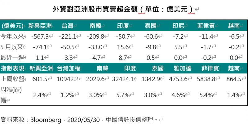 20200602-外資對亞洲股市買賣超金額。(中國信託提供)