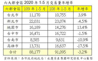20200602-六大都會區2020年1-5月交易量年增率。(資料來源:各市政府地政局;永慶房產集團研究發展中心彙整)