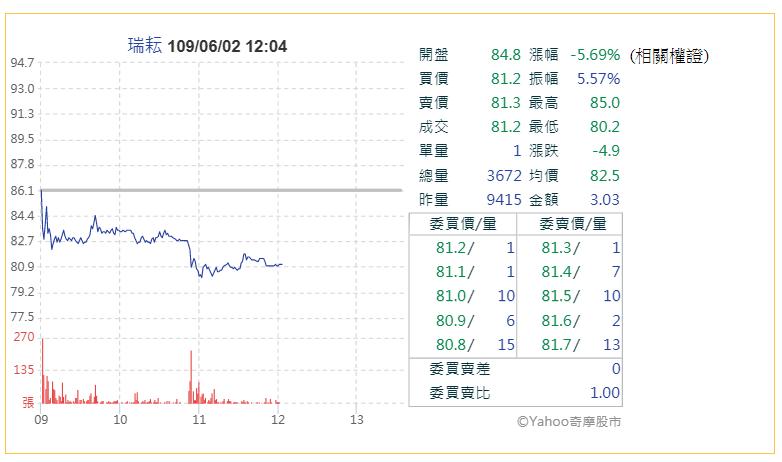 瑞耘董事長申報轉讓,今(2)日股價大跌(圖片來源:Yahoo股市)