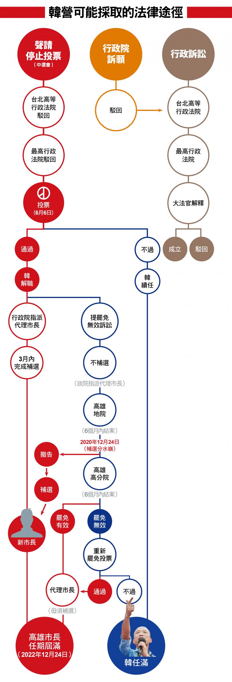 韓營可能採取的法律途徑