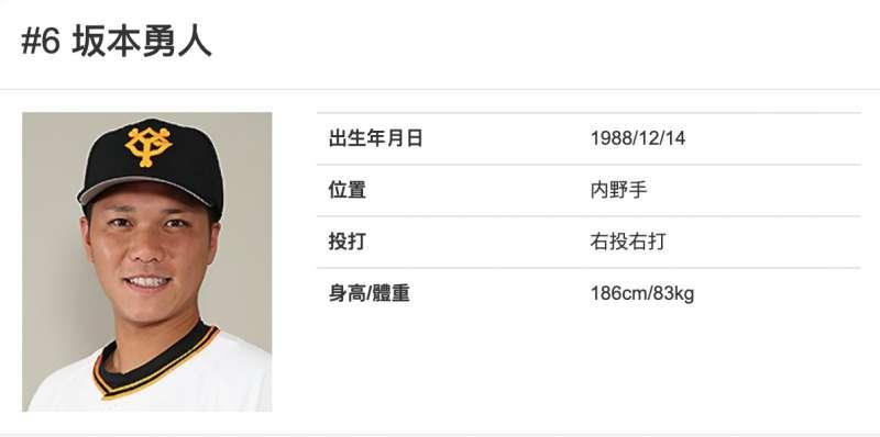 讀賣巨人隊的確診球員坂本勇人。(巨人隊官網)