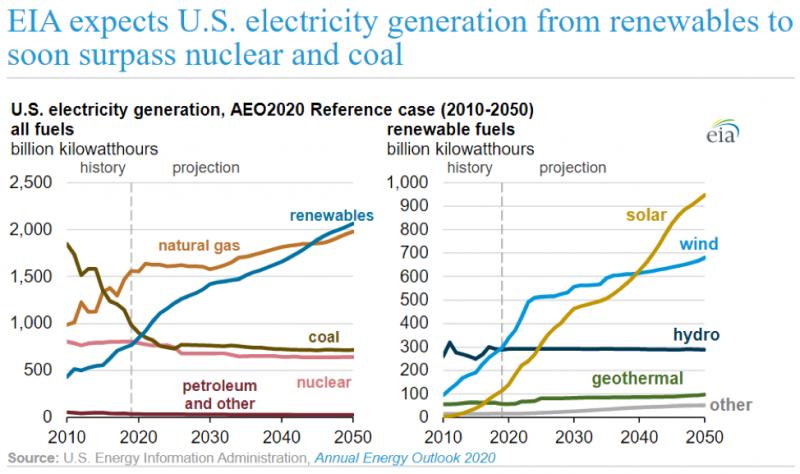 美國再生能源用電量05