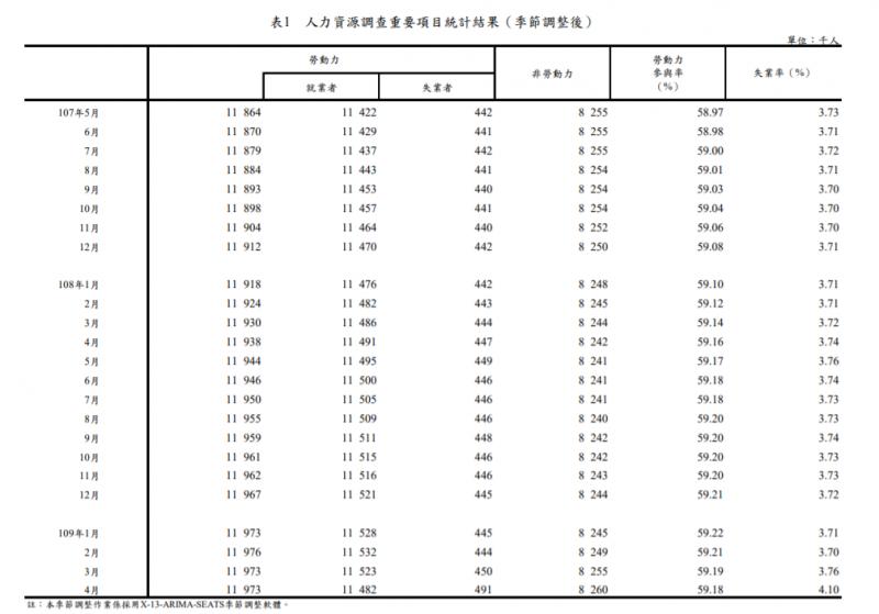 20200605-行政院主計總處日前公布最新人力資源調查結果。(取自行政院主計總處網站)