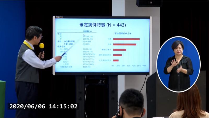 中央流行疫情指揮中心專家小組召集人張上淳(見圖)說明台灣到6月6日為止的確診病例分析。(取自疾管署直播)