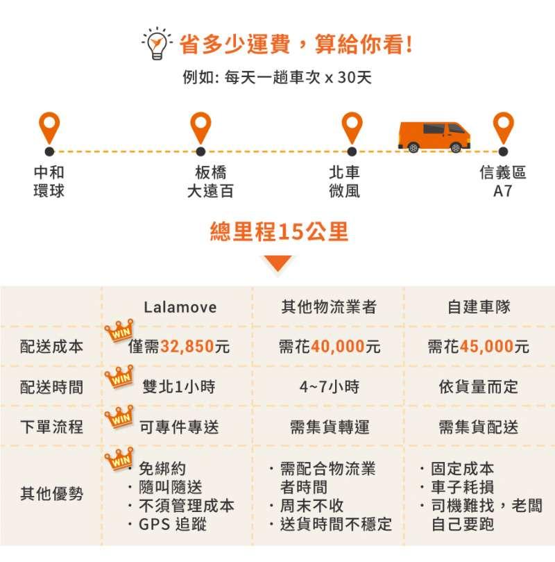 Lalamove提供專件專送的即時快遞服務,不需綁約、隨叫隨到等特色幫助商家省下三至四成物流費用。